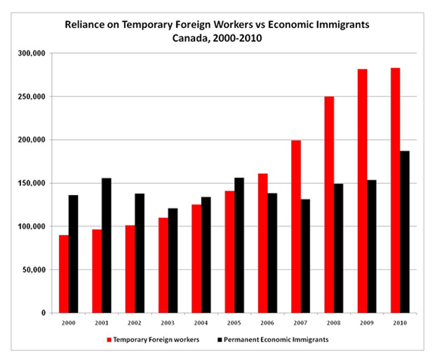 immigration and the canadian economy Arizona's economy took a hit when many illegal immigrants left for mexico, but benefits also materialized the thorny economics of illegal immigration.